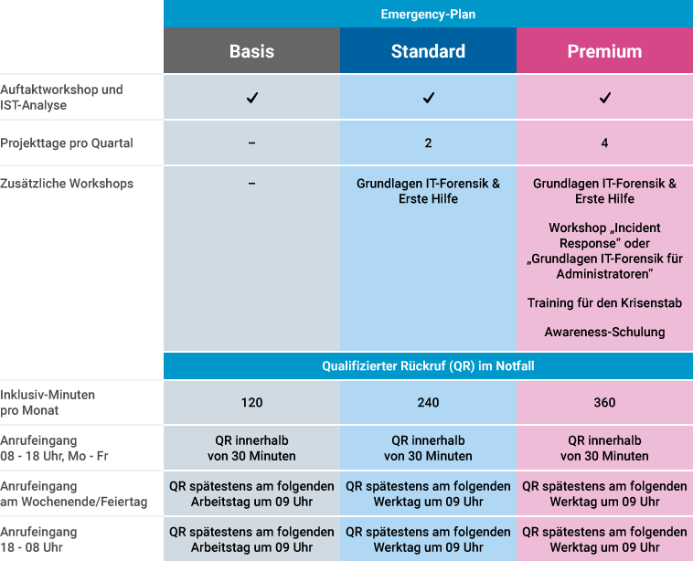 Präventive IT-Forensik – Emergency Plan